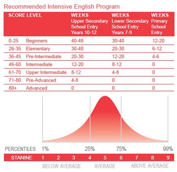 AEAS考试简介