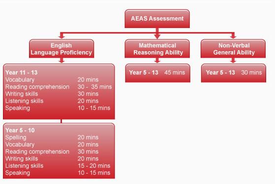 AEAS考试内容范围